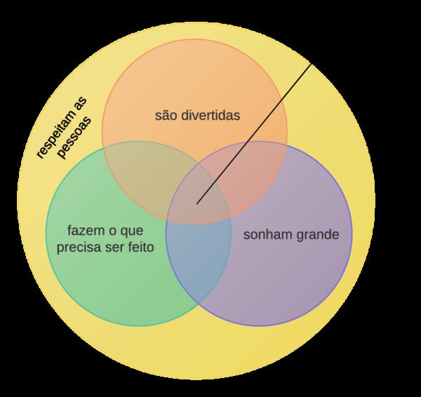 Diagrama de Venn com o perfil de pessoas que admiro.
